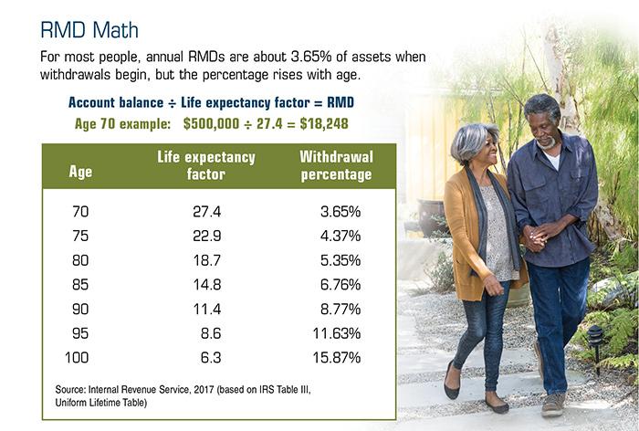 RMD Math